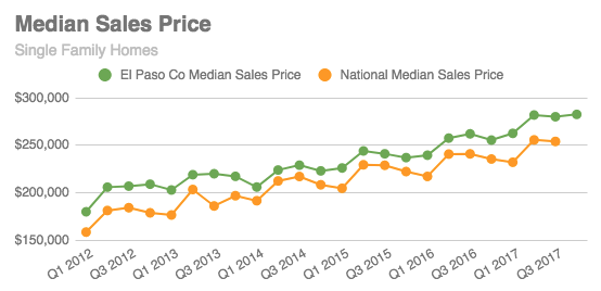 Median Home Price in Colorado Springs